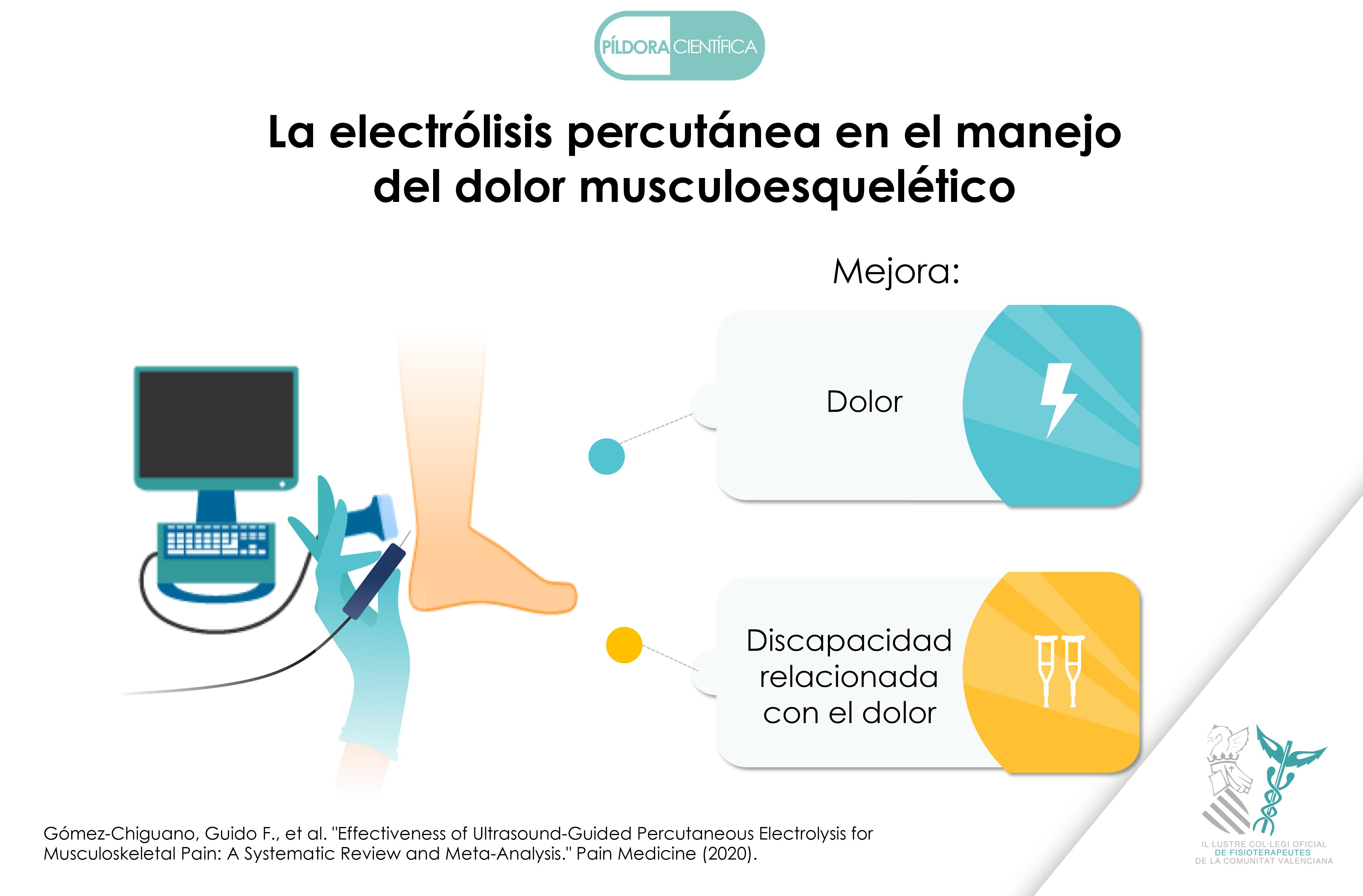 Electrólisis percutánea para el manejo del dolor musculoesquelético