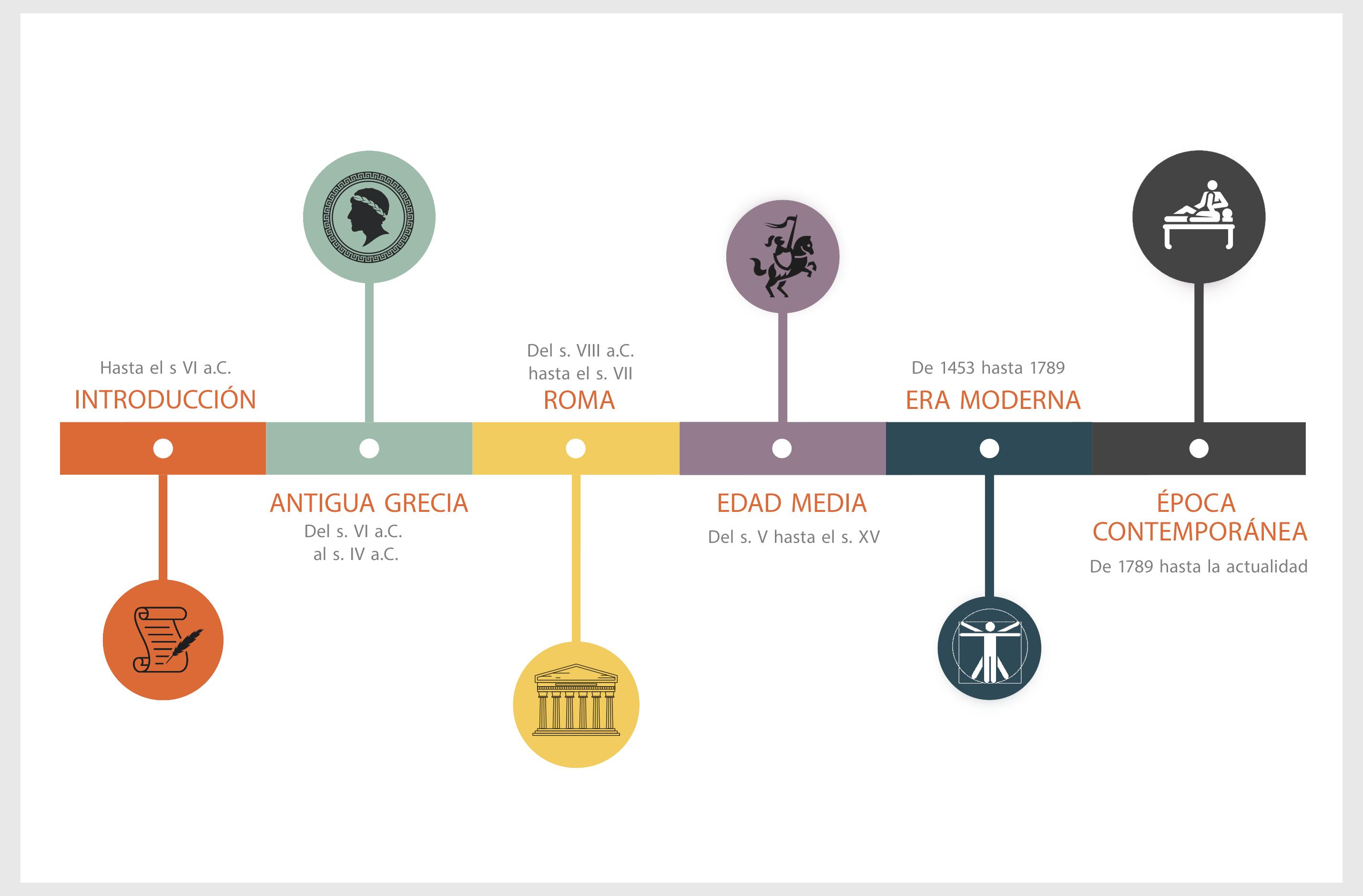 El ICOFCV elabora una novedosa Línea del Tiempo que recoge la historia de la Fisioterapia