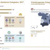 El número de fisioterapeutas colegiados en España aumentó un 6,1% y en la C. Valenciana un 7,3% en 2017